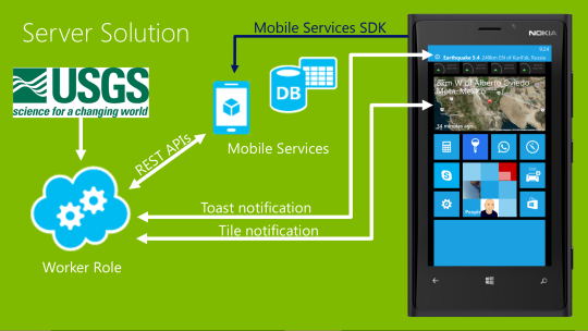 GWAB-MobileServices-Page5